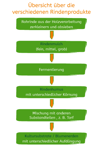 Uebersicht_Rindenprodukte
