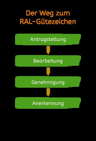 Weg_RAL_Guetezeichen