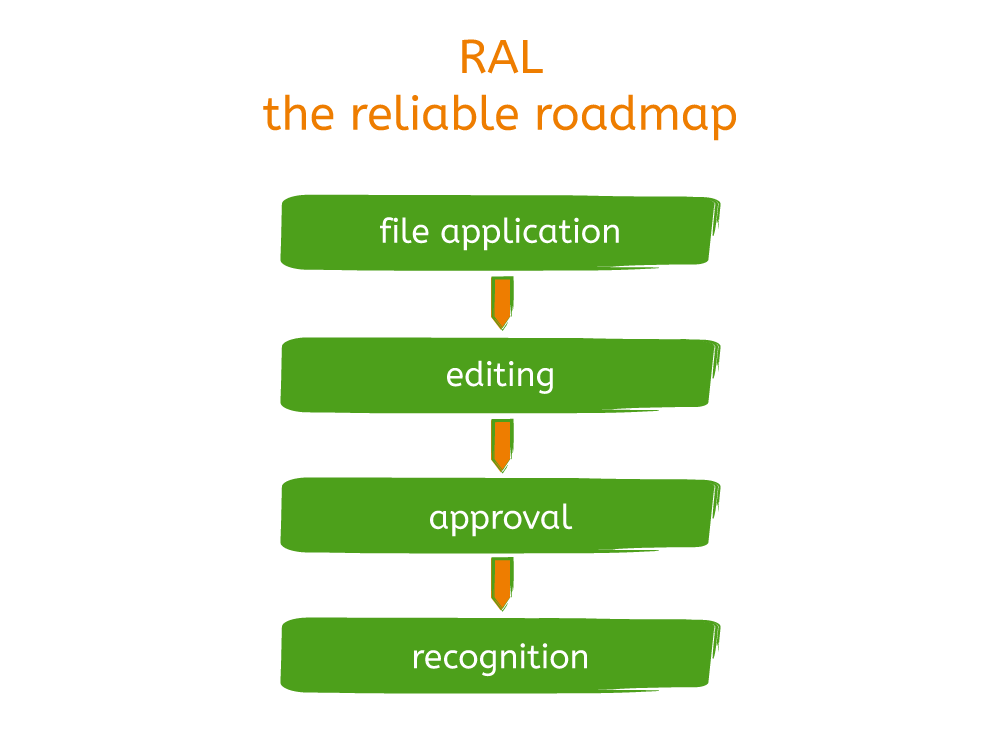 RAL_Roadmap-2